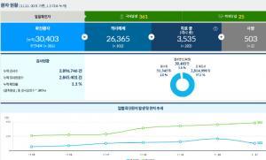 [코로나19 발생현황], 신규 확진자 386명, 나흘 연속 300명대!
