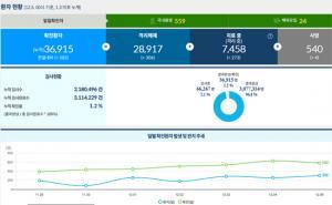 [코로나19 발생현황] 5일 국내 신규 확진자 583명, 서울 231명, 경기 150명!