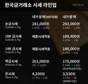 [오늘의 금시세] 순금(24K) 한돈, 18K, 14K 등 2월 23일 한국금거래소 금값(거래가격)