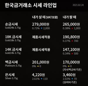 [오늘의 금시세] 순금(24K) 한돈, 18K, 14K 등 2월 24일 한국금거래소 금값(거래가격)