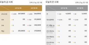 [오늘의 금시세]순금(24K) 한돈, 18K, 14K 등 2월 24일 금값(거래가격)