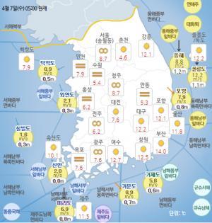 [일기예보]기상청 전국 오늘의 날씨 및 이번주 날씨 예보!