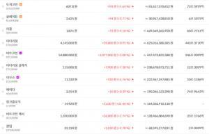 5월 18일 가상화폐 비트코인 시세 5천만원대로 추락, 이더리움 4백만원대 초반!